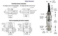621-622 Series Transmitters Dimensions